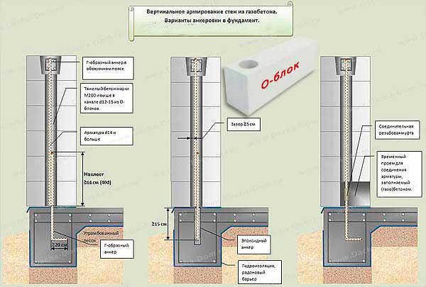 армирование ячеистого бетона